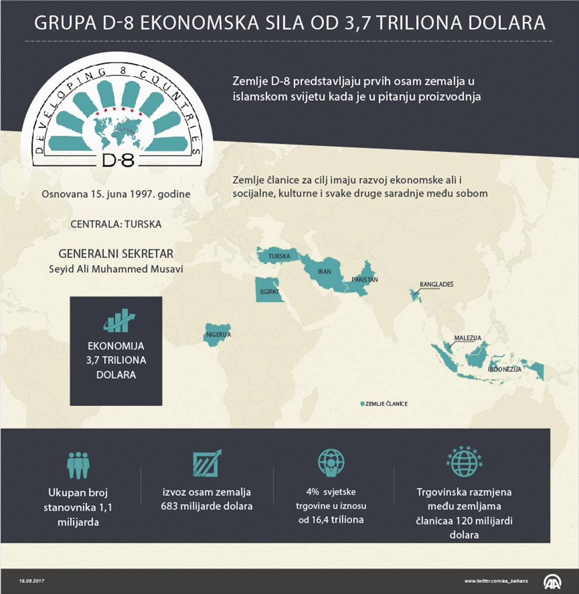 Erbakanov projekat: Države D-8 – ekonomska sila od 3,7 triliona dolara