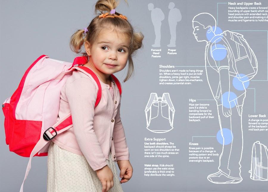 (Pre)teške torbe za leđa školarca