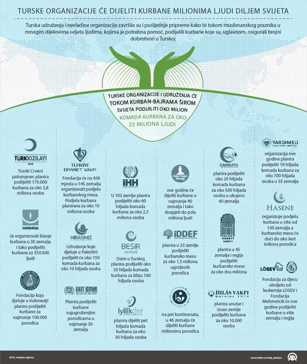 Turske organizacije će dijeliti kurbane milionima ljudi diljem svijeta
