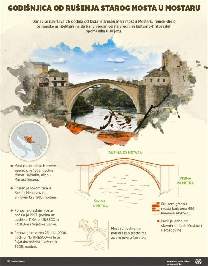 Četvrt stoljeća od rušenja Starog mosta: Čin koji i danas budi bolna sjećanja
